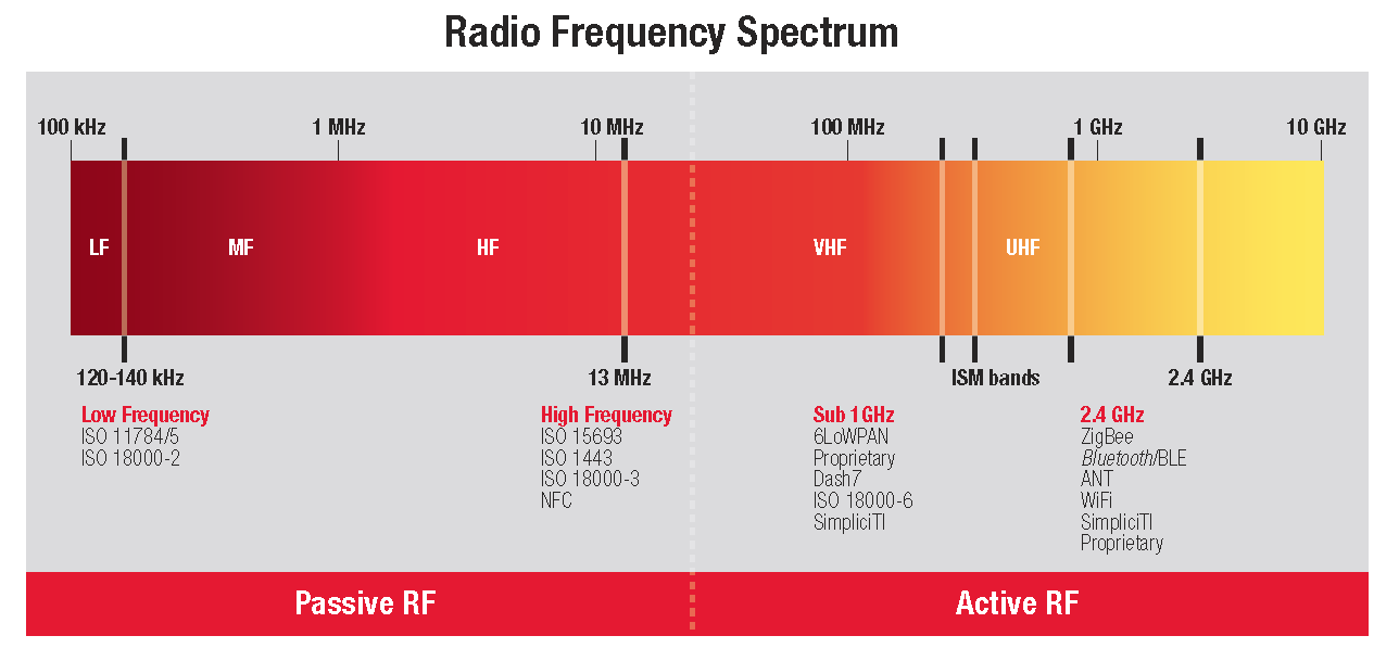 Passive and active tag spectrum