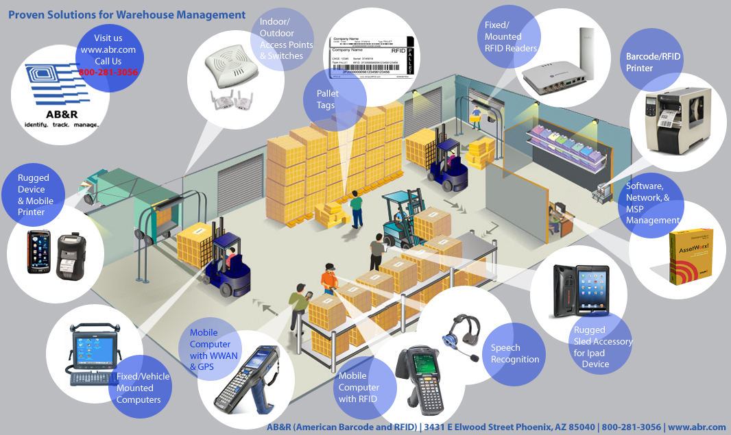 Warehouse Inventory Management System - AB&R®