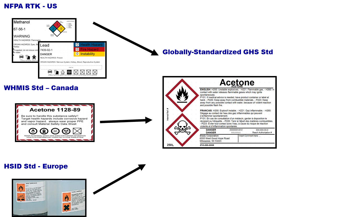 Ghs Compliance And Standard Labeling