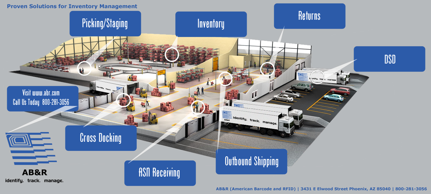 Proven Solutions for Inventory Management