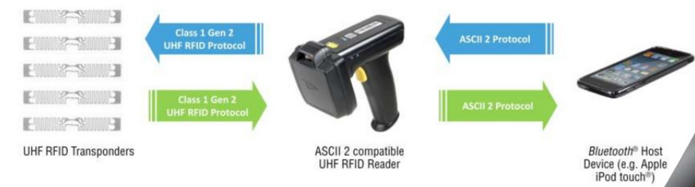 iOS RFID Solutions - AB&R® (American Barcode and RFID)
