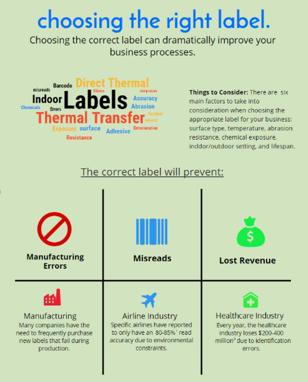This graphic showcases the main factors to consider in deciding which barcode labels to choose.