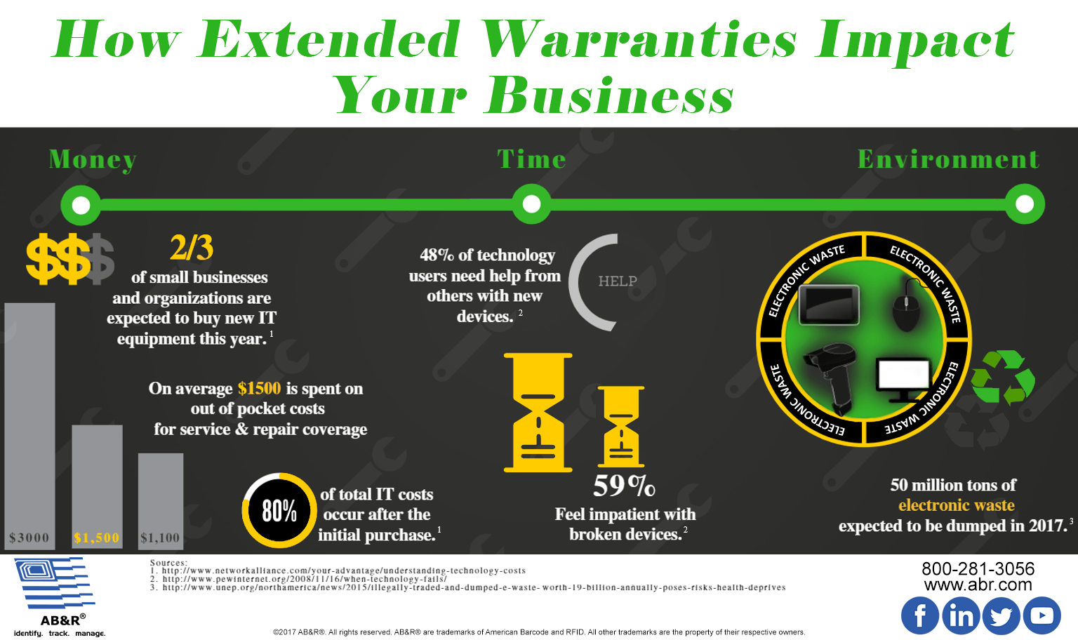 How extended warranties impact your business