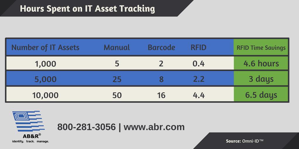 AB&R-Data-Center-RFID-Asset-Tracking