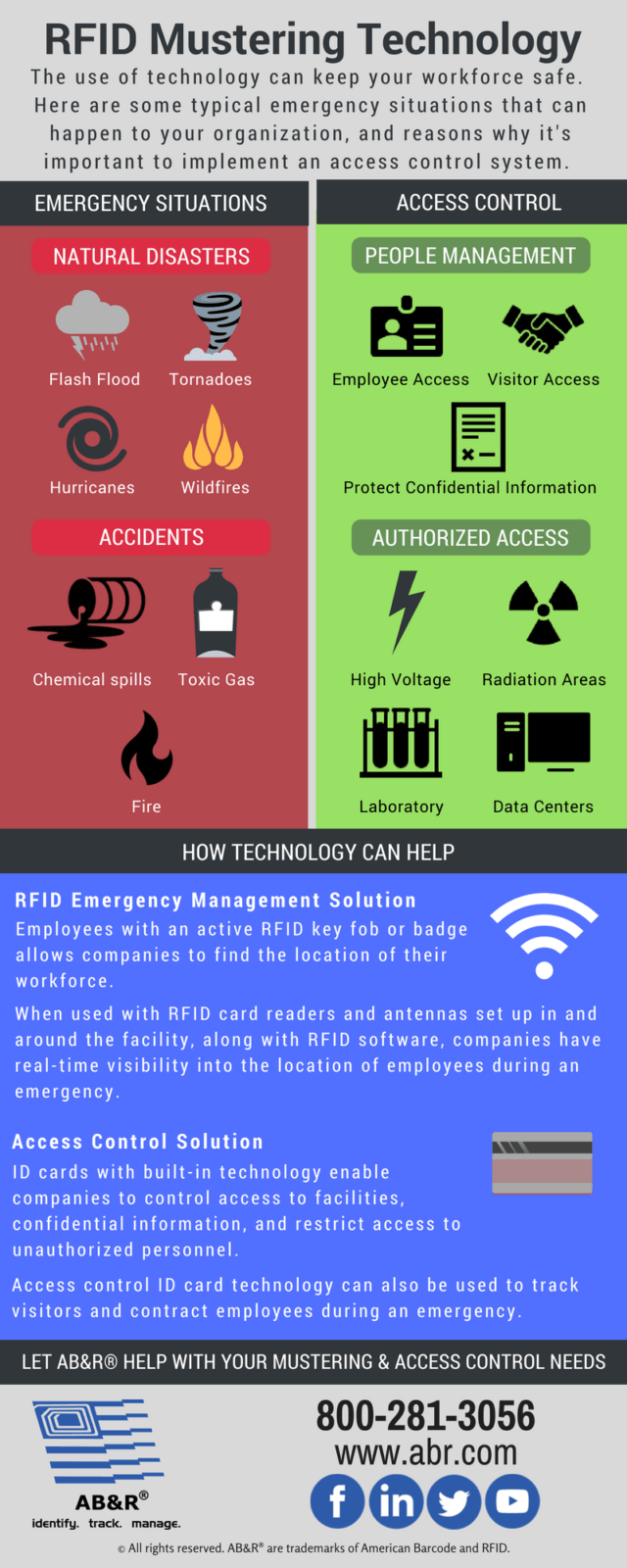 RFID Mustering Infographic