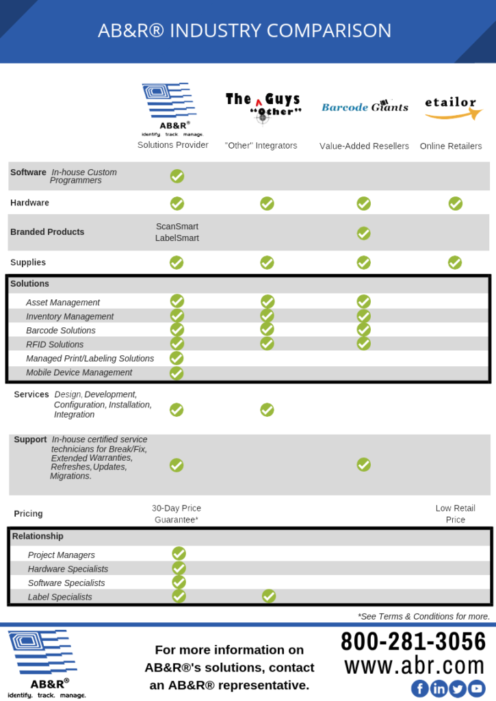AB&R Solutions Provider Industry Comparison