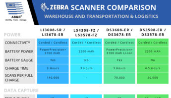 Zebra scanner comparison