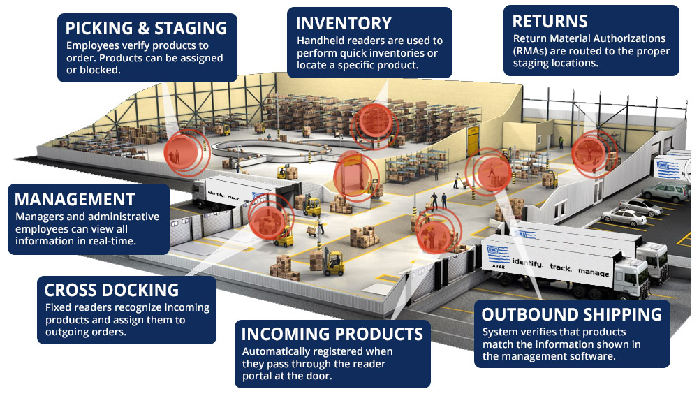 RFID solutions benefit your entire warehouse