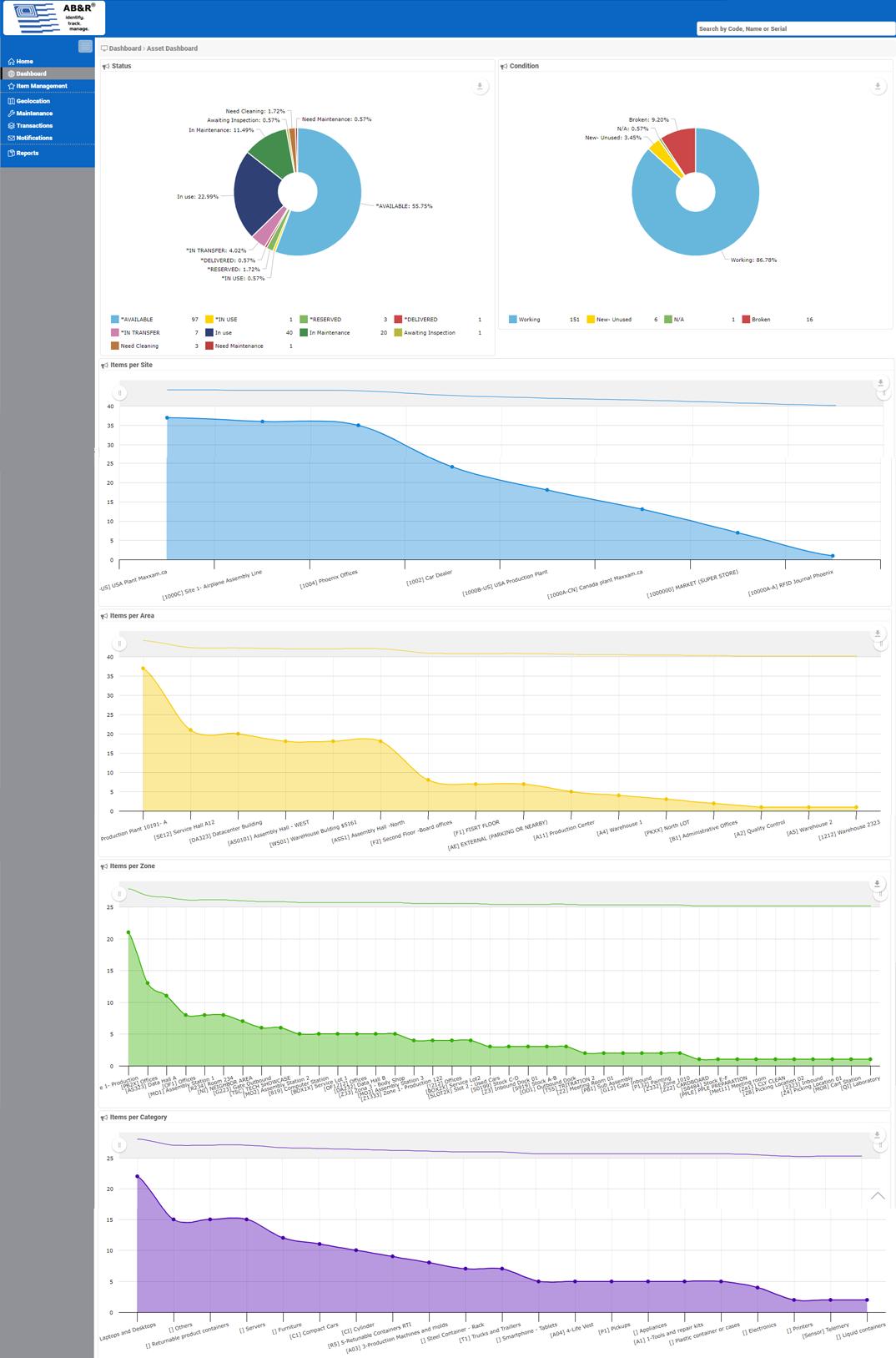 Enterprise Asset Tracking Stats
